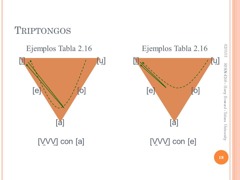 Triptongos Ejemplos Tabla 2.16 Ejemplos Tabla 2.16 [i̯] [u̯] [i̯] [u̯]